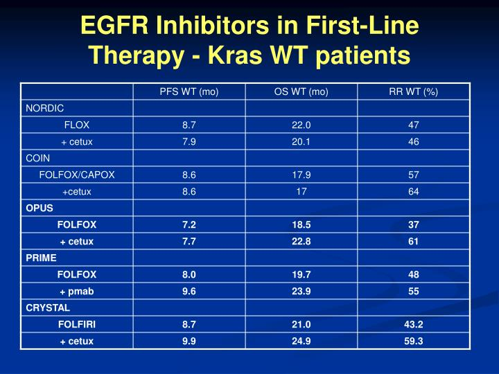 EGFR Inhibitors in First-Line Therapy - Kras WT patients