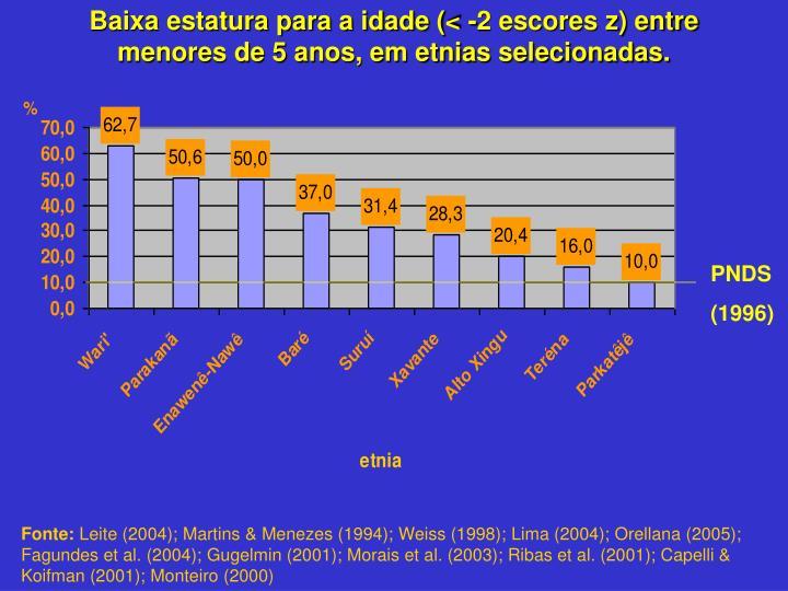 Baixa estatura para a idade (< -2 escores z) entre menores de 5 anos, em etnias selecionadas.