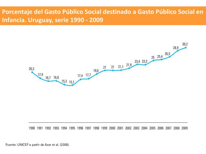 Porcentaje del Gasto Pblico Social destinado a Gasto Pblico Social en Infancia. Uruguay, serie 1990 - 2009