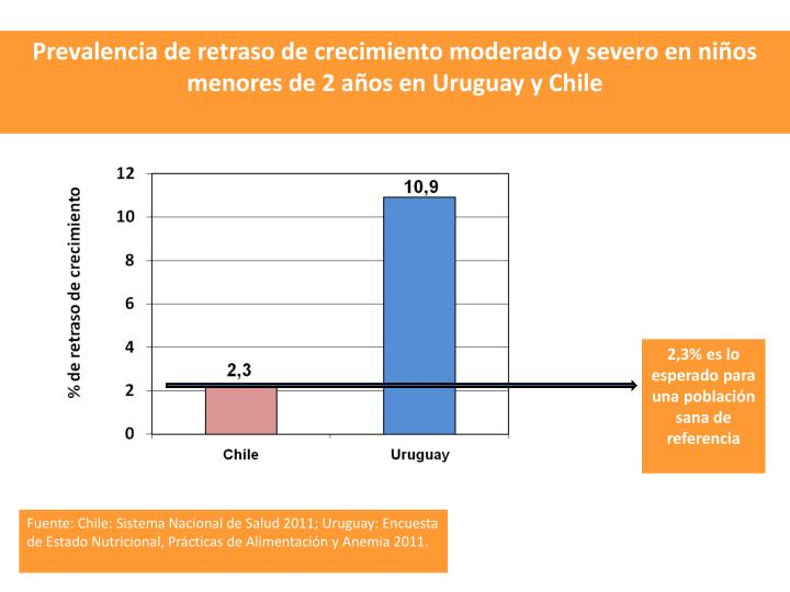 Prevalencia de retraso de crecimiento moderado y severo en nios menores de 2 aos en Uruguay y Chile