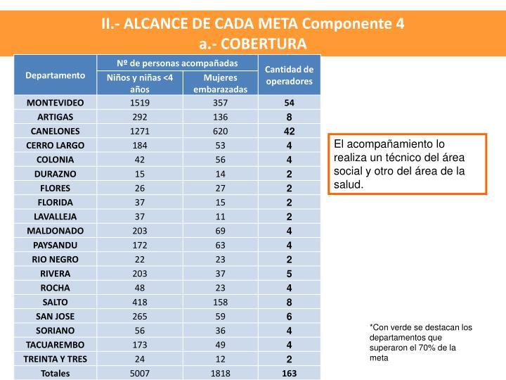 II.- ALCANCE DE CADA META Componente 4