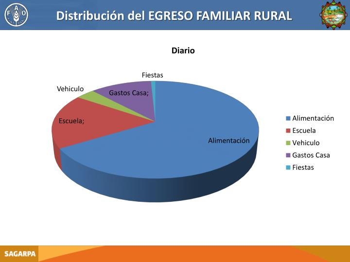 Distribución del EGRESO FAMILIAR RURAL