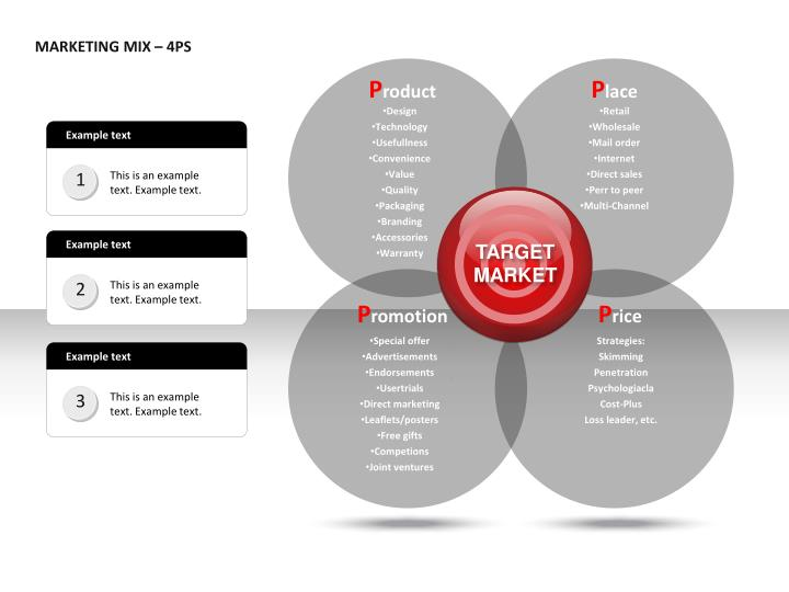 MARKETING MIX – 4PS