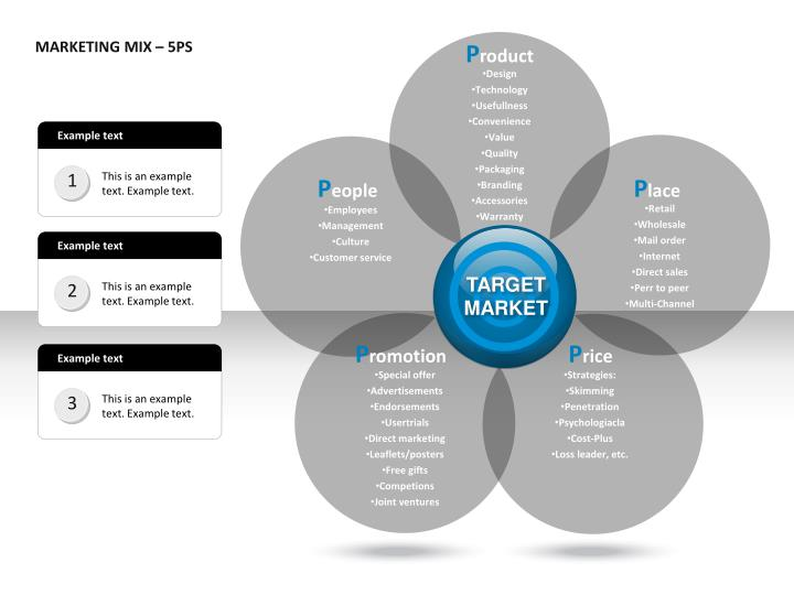 MARKETING MIX – 5PS