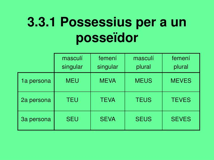 3.3.1 Possessius per a un posseïdor