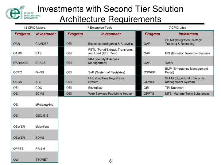 Investments with Second Tier Solution Architecture Requirements