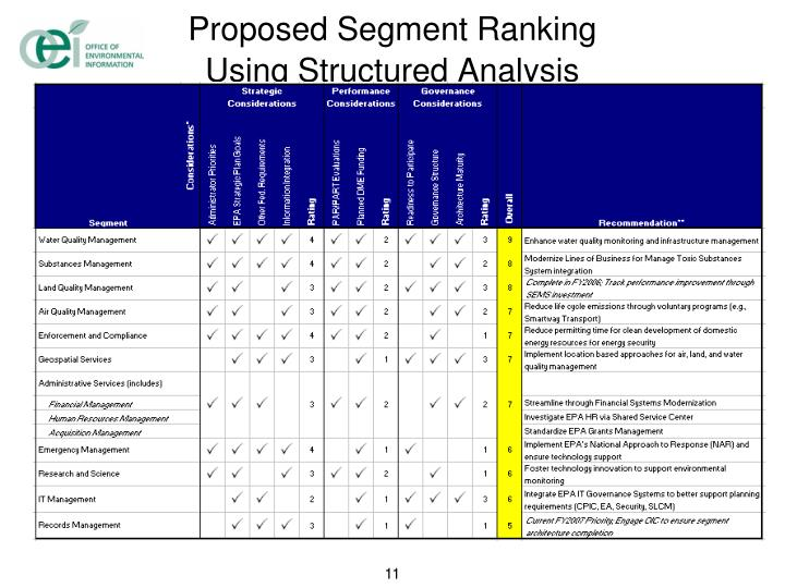 Proposed Segment Ranking