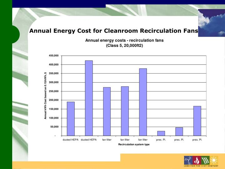Annual Energy Cost for Cleanroom Recirculation Fans