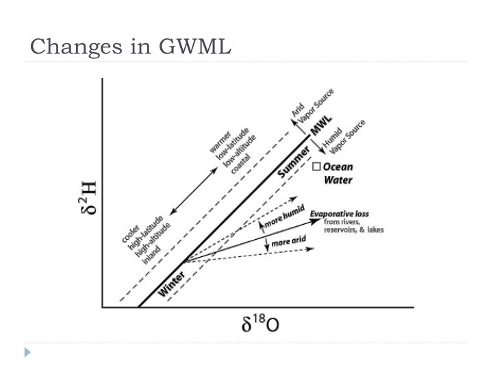 Changes in GWML