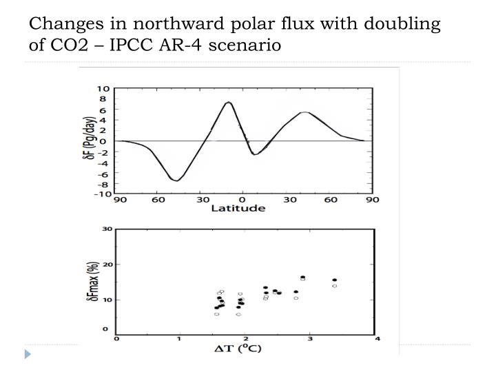 Changes in northward polar flux with doubling of CO2 – IPCC AR-4 scenario