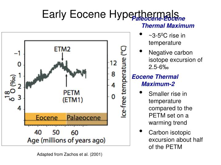 Early Eocene Hyperthermals