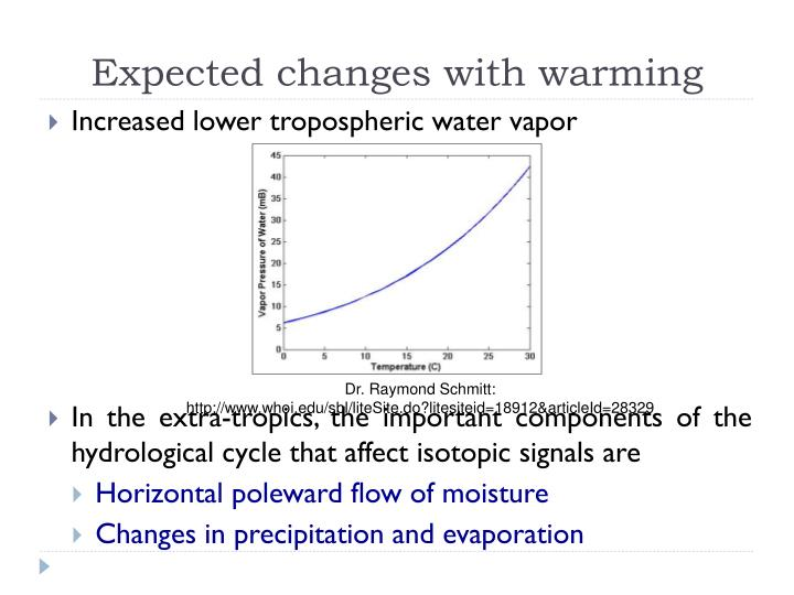 Expected changes with warming