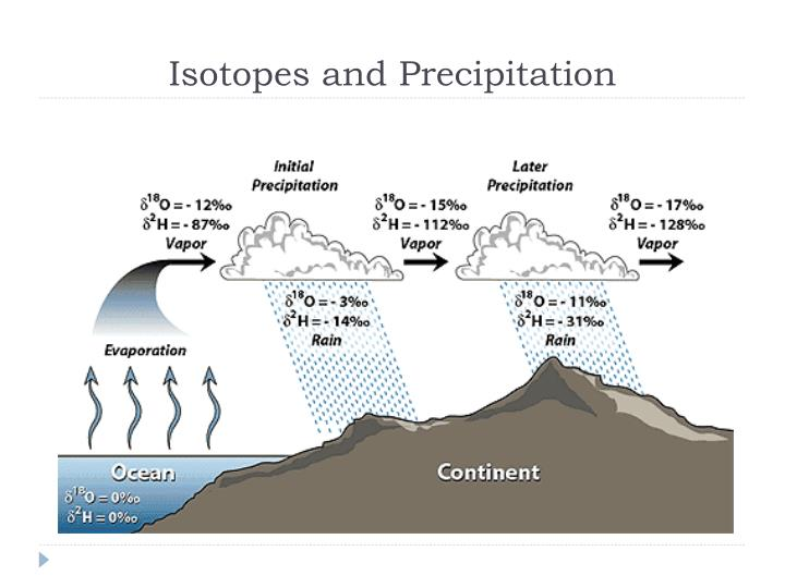 Isotopes and Precipitation