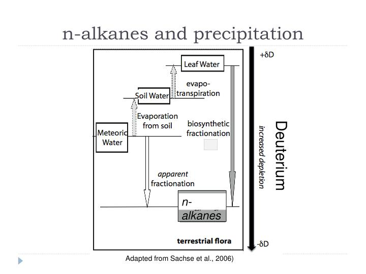 n-alkanes and precipitation