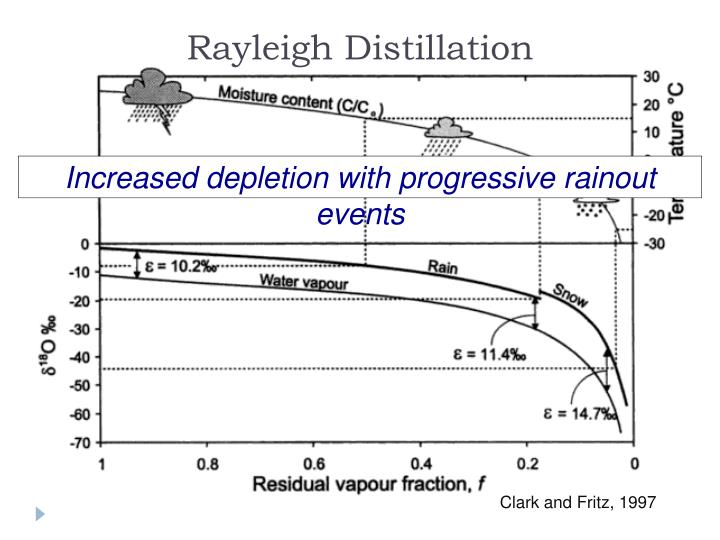 Rayleigh Distillation
