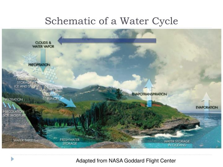 Schematic of a Water Cycle