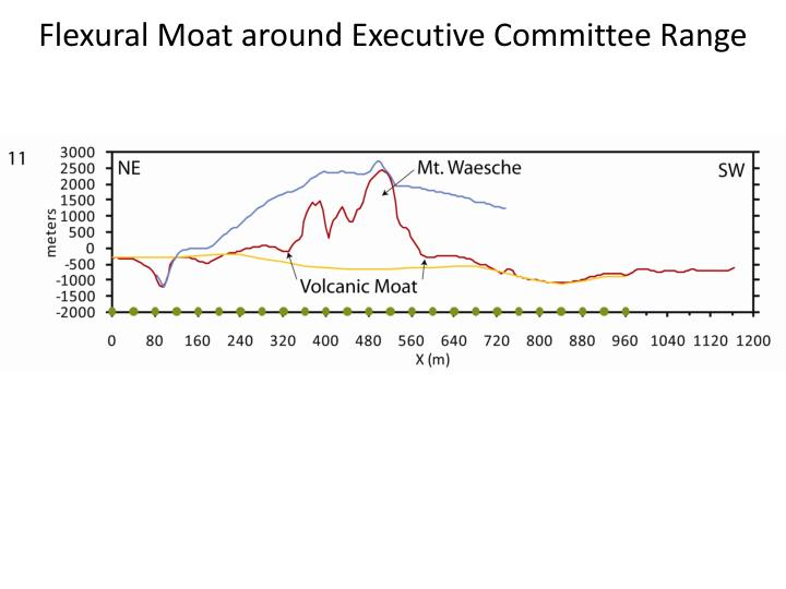 Flexural Moat around Executive Committee Range