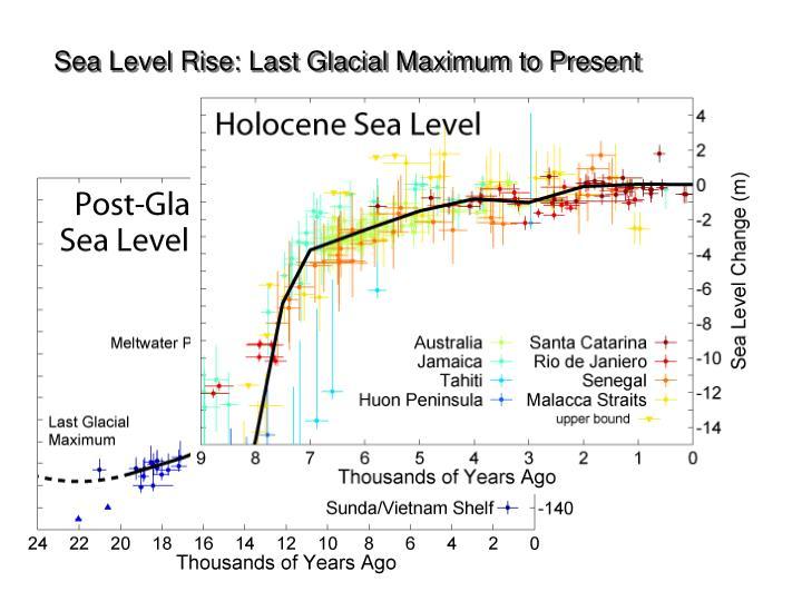 Sea Level Rise: Last Glacial Maximum to Present