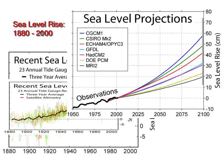 Sea Level Rise: