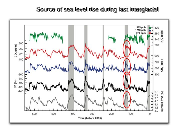 Source of sea level rise during last interglacial