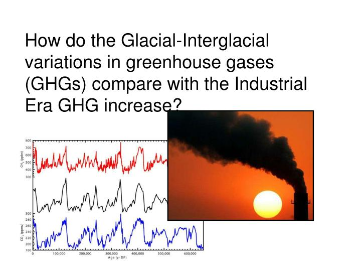 How do the Glacial-Interglacial variations in greenhouse gases (GHGs) compare with the Industrial Era GHG increase?
