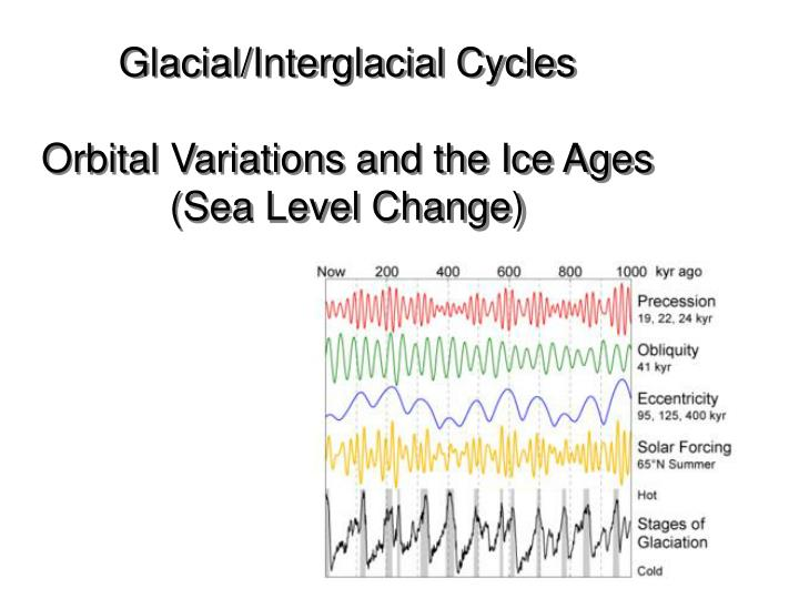 Glacial/Interglacial Cycles
