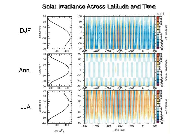 Solar Irradiance Across Latitude and Time