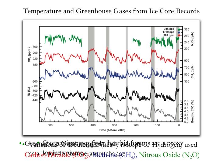Temperature and Greenhouse Gases from Ice Core Records