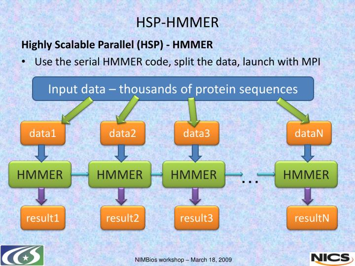 Highly Scalable Parallel (HSP) - HMMER