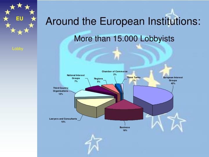 Around the European Institutions