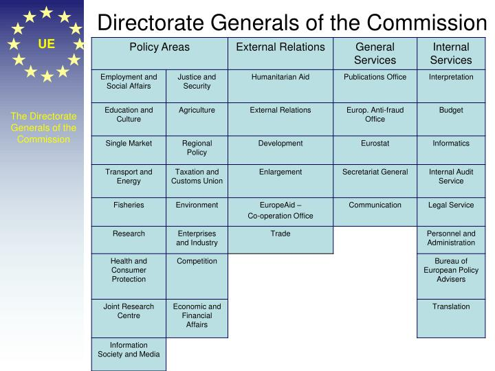 Directorate Generals of the Commission