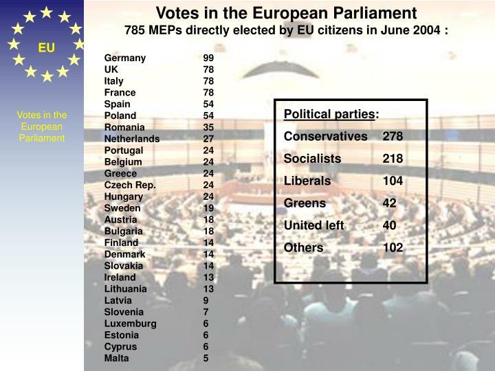 Votes in the European Parliament
