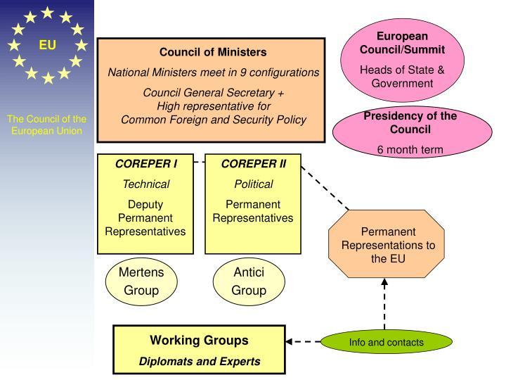 European Council/Summit