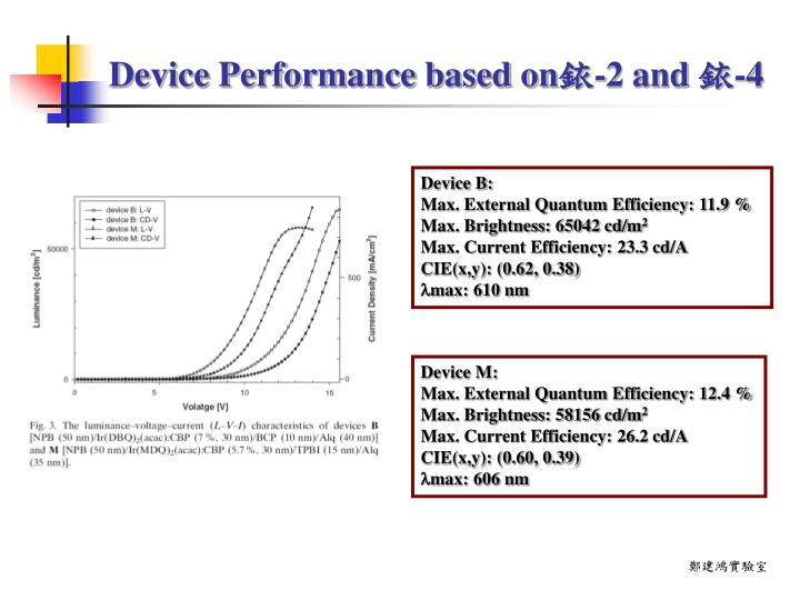 Device Performance based on