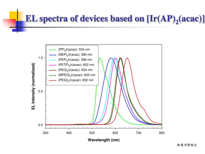 EL spectra of devices based on