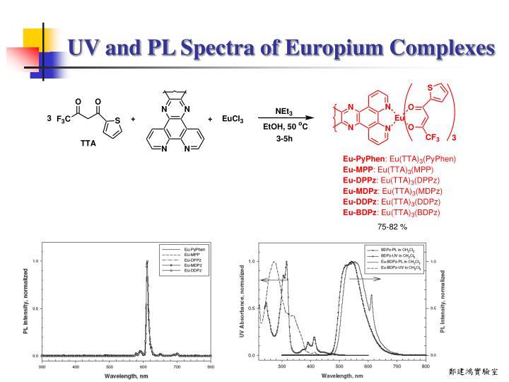 UV and PL Spectra of Europium Complexes