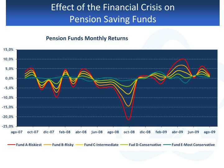Effect of the financial crisis on pension saving funds