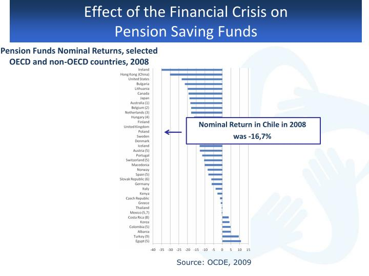 Effect of the Financial Crisis on