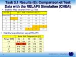 task 3 1 results 6 comparison of test data with the relap5 simulation cnea