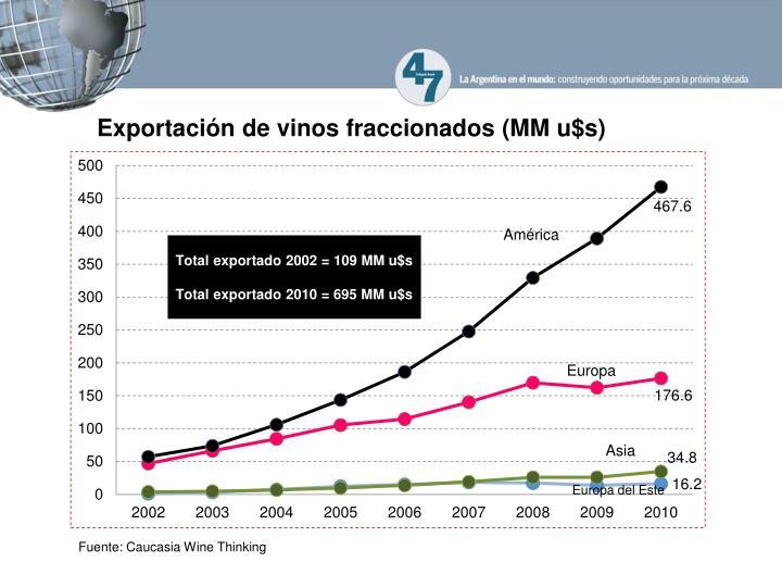 Exportación de vinos fraccionados (MM u$s)