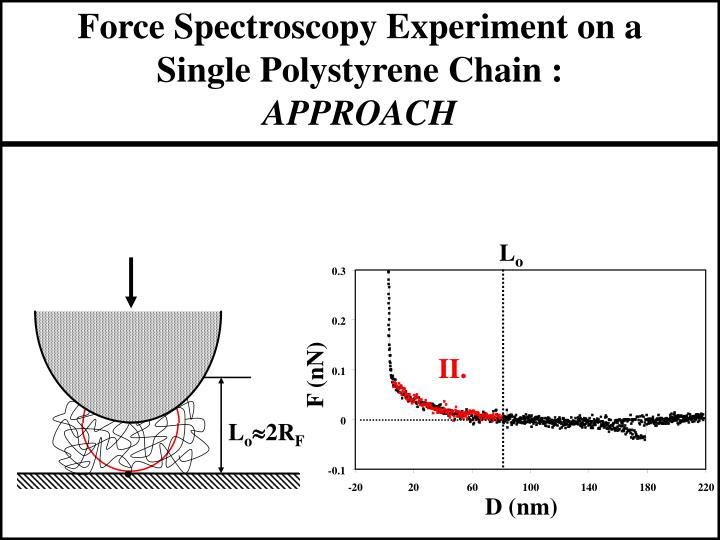 Force Spectroscopy Experiment on a