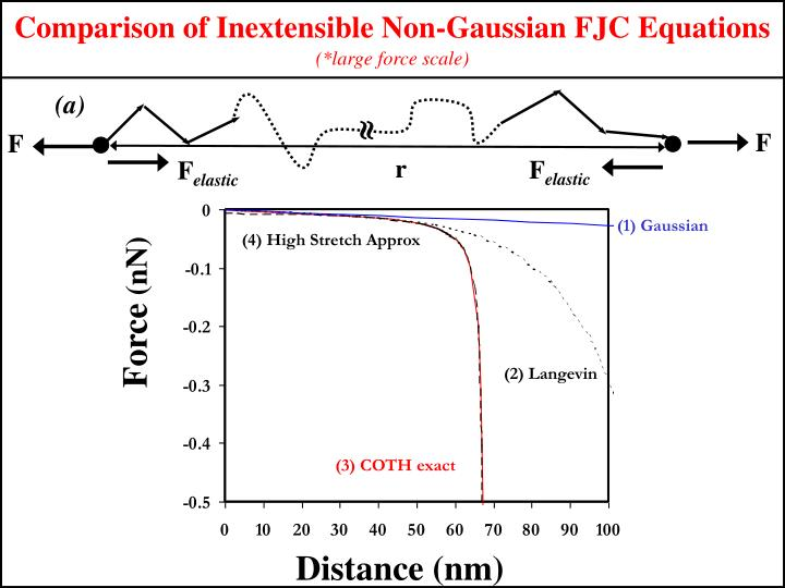 Comparison of Inextensible Non-Gaussian FJC Equations