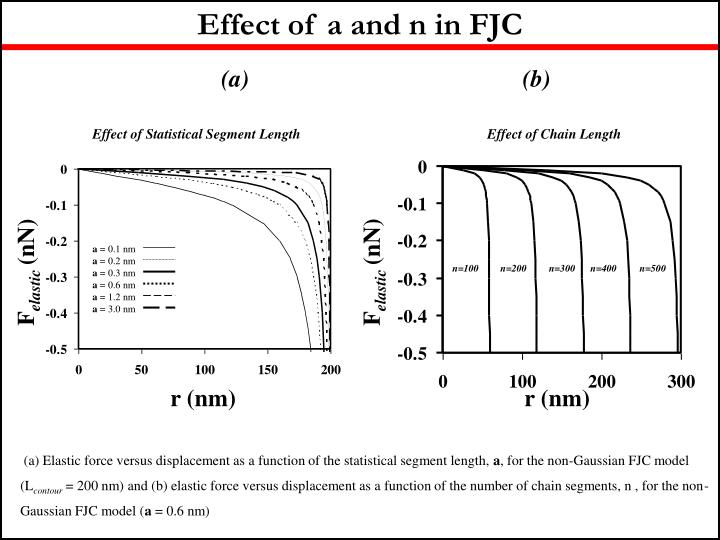 Effect of a and n in FJC