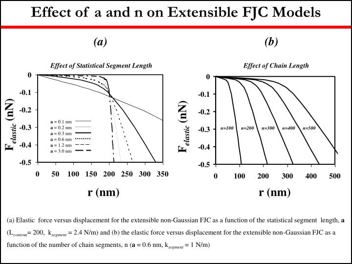 Effect of a and n on Extensible FJC Models