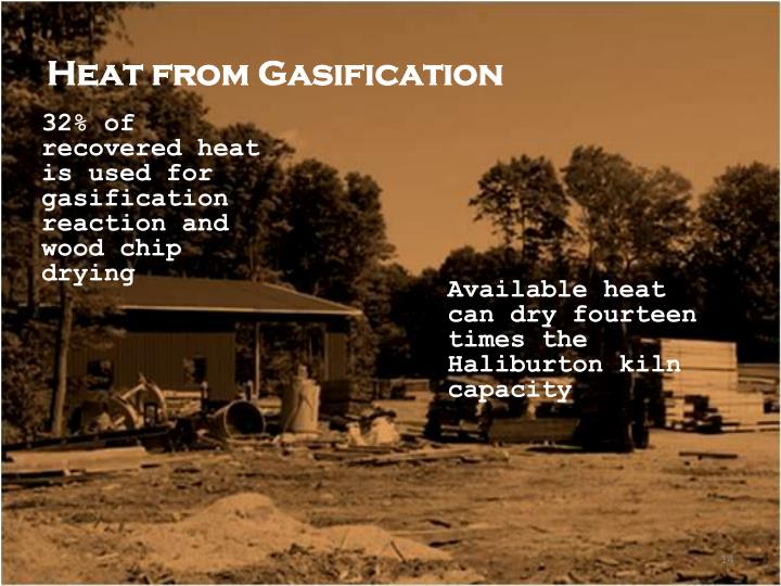 Heat from Gasification