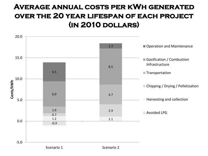 Average annual costs per kWh generated over the 20 year lifespan of each project (in 2010 dollars)