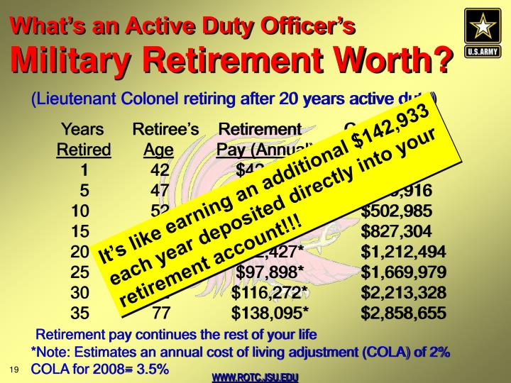 What's an Active Duty Officer's