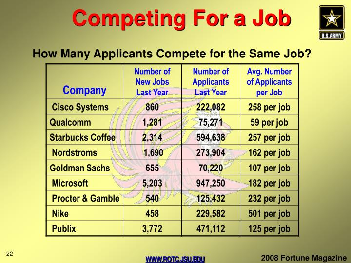Competing For a Job