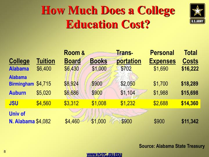 How Much Does a College Education Cost?