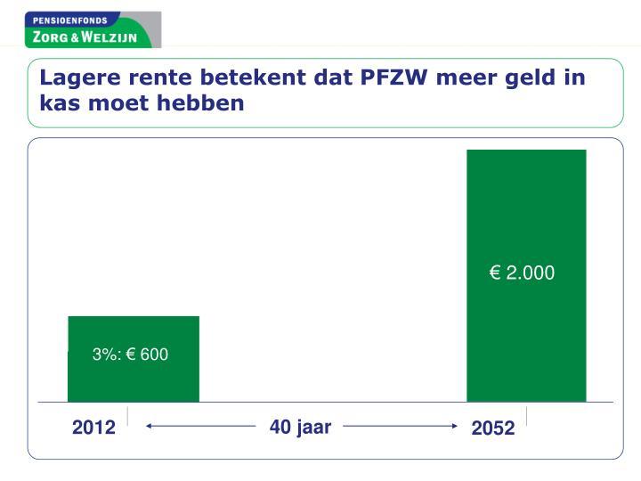 Lagere rente betekent dat PFZW meer geld in kas moet hebben